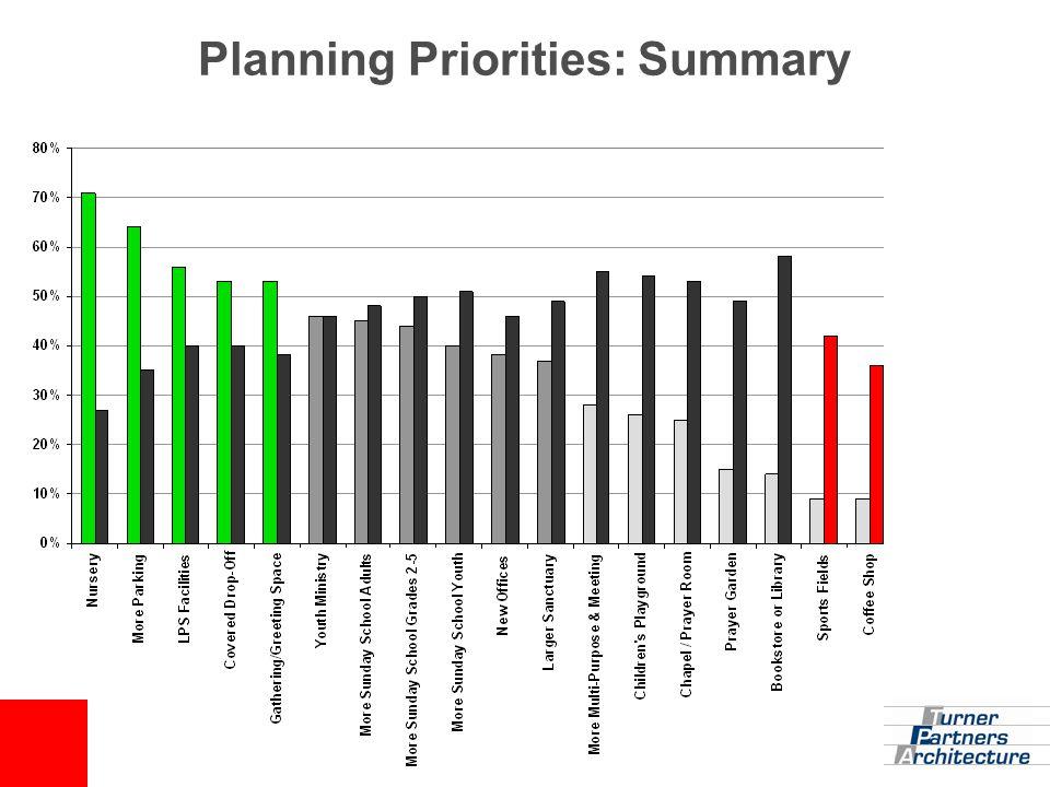 Planning Priorities: Summary