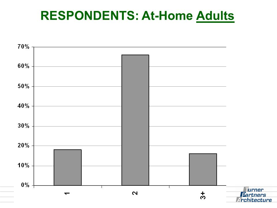 RESPONDENTS: At-Home Adults