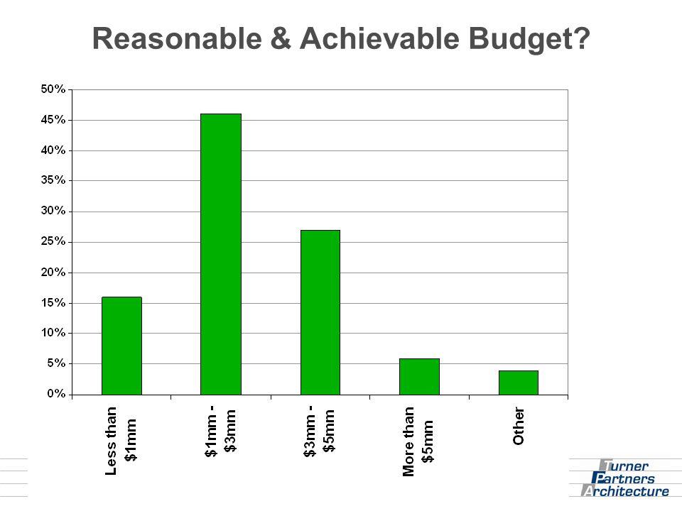 Reasonable & Achievable Budget