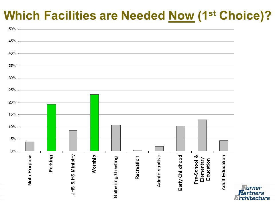 Which Facilities are Needed Now (1 st Choice)?