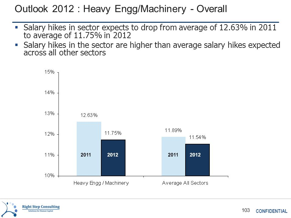 CONFIDENTIAL 103 Outlook 2012 : Heavy Engg/Machinery - Overall 2011 2012  Salary hikes in sector expects to drop from average of 12.63% in 2011 to average of 11.75% in 2012  Salary hikes in the sector are higher than average salary hikes expected across all other sectors