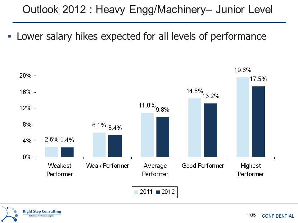 CONFIDENTIAL 105 Outlook 2012 : Heavy Engg/Machinery– Junior Level  Lower salary hikes expected for all levels of performance