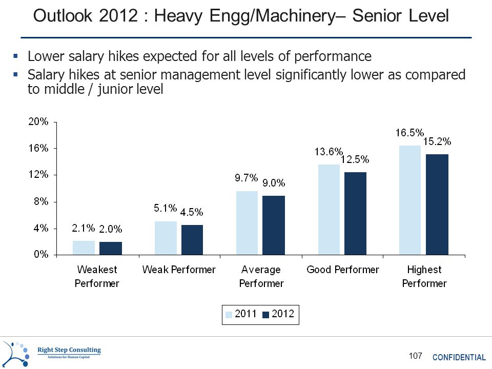 CONFIDENTIAL 107 Outlook 2012 : Heavy Engg/Machinery– Senior Level  Lower salary hikes expected for all levels of performance  Salary hikes at senior management level significantly lower as compared to middle / junior level