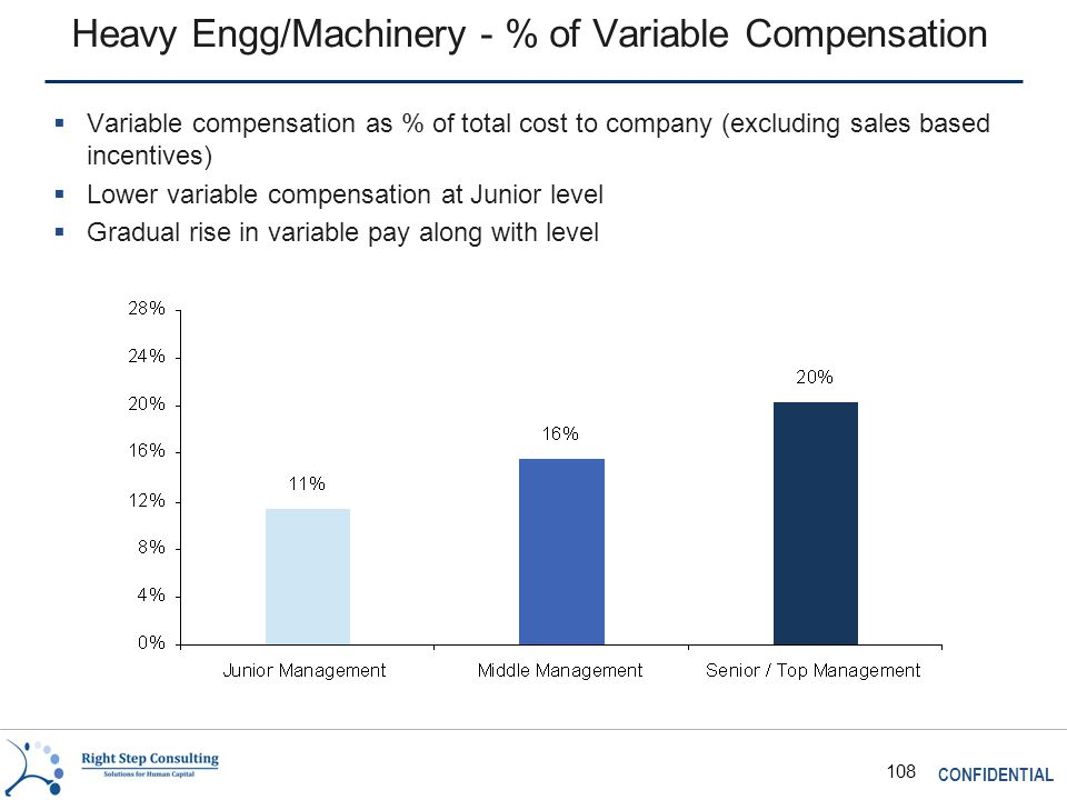 CONFIDENTIAL 108 Heavy Engg/Machinery - % of Variable Compensation  Variable compensation as % of total cost to company (excluding sales based incentives)  Lower variable compensation at Junior level  Gradual rise in variable pay along with level