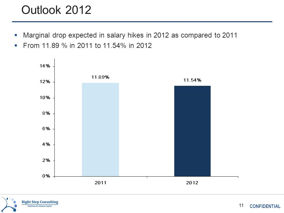 CONFIDENTIAL 11 Outlook 2012  Marginal drop expected in salary hikes in 2012 as compared to 2011  From 11.89 % in 2011 to 11.54% in 2012