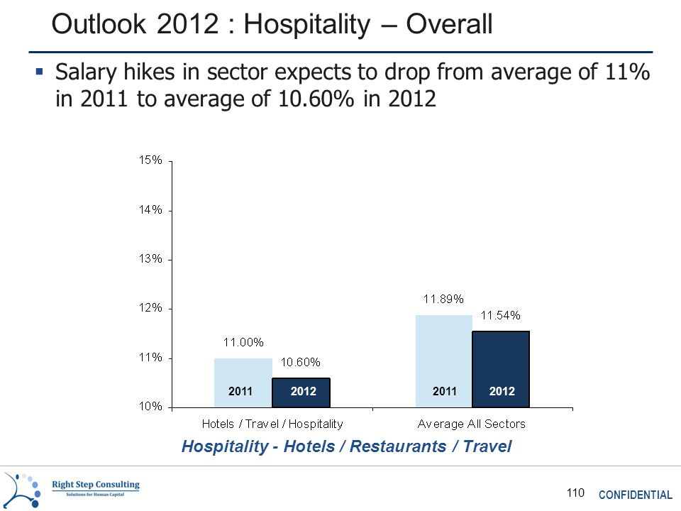 CONFIDENTIAL 110 Outlook 2012 : Hospitality – Overall Hospitality - Hotels / Restaurants / Travel 2011 2012  Salary hikes in sector expects to drop from average of 11% in 2011 to average of 10.60% in 2012
