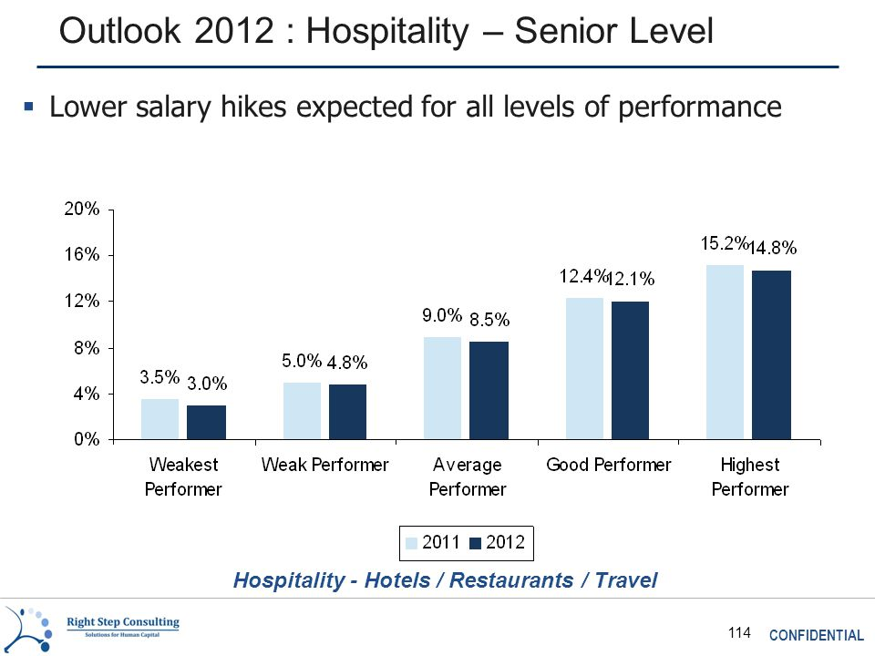 CONFIDENTIAL 114 Outlook 2012 : Hospitality – Senior Level Hospitality - Hotels / Restaurants / Travel  Lower salary hikes expected for all levels of performance