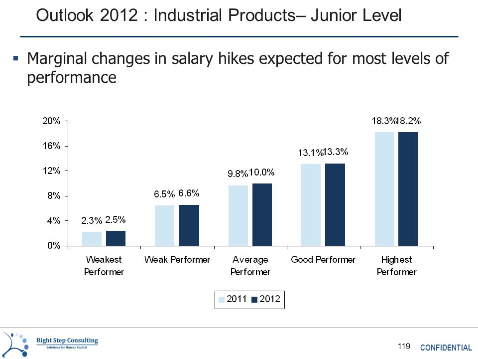 CONFIDENTIAL 119 Outlook 2012 : Industrial Products– Junior Level  Marginal changes in salary hikes expected for most levels of performance