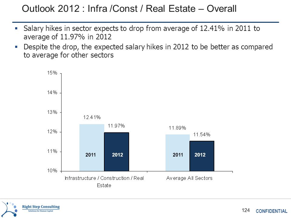 CONFIDENTIAL 124 Outlook 2012 : Infra /Const / Real Estate – Overall 2011 2012  Salary hikes in sector expects to drop from average of 12.41% in 2011 to average of 11.97% in 2012  Despite the drop, the expected salary hikes in 2012 to be better as compared to average for other sectors