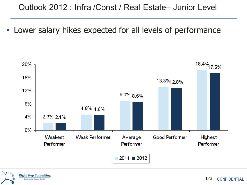 CONFIDENTIAL 126 Outlook 2012 : Infra /Const / Real Estate– Junior Level  Lower salary hikes expected for all levels of performance