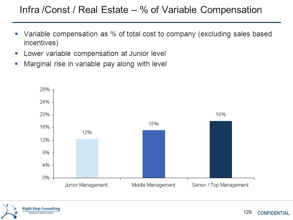 CONFIDENTIAL 129 Infra /Const / Real Estate – % of Variable Compensation  Variable compensation as % of total cost to company (excluding sales based incentives)  Lower variable compensation at Junior level  Marginal rise in variable pay along with level