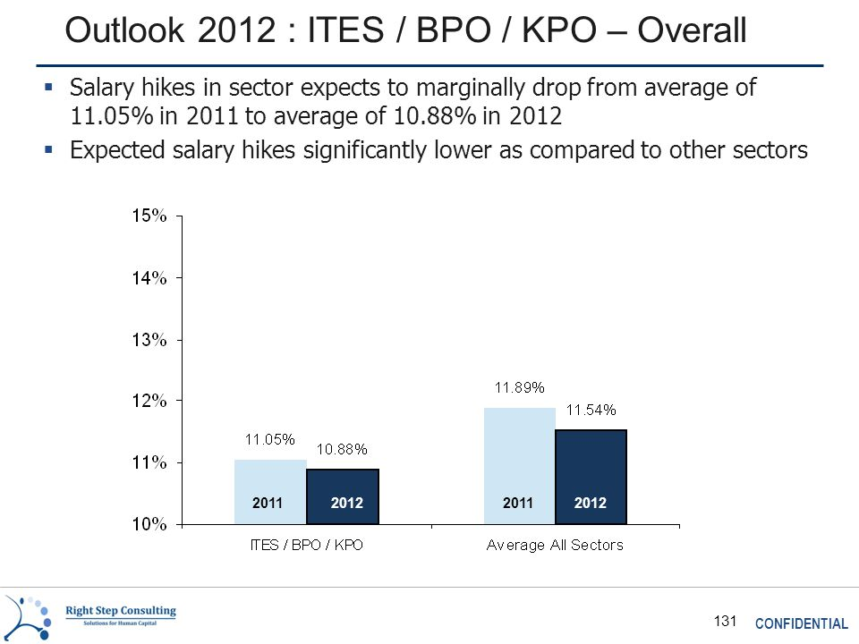 CONFIDENTIAL 131 Outlook 2012 : ITES / BPO / KPO – Overall 2011 2012  Salary hikes in sector expects to marginally drop from average of 11.05% in 2011 to average of 10.88% in 2012  Expected salary hikes significantly lower as compared to other sectors