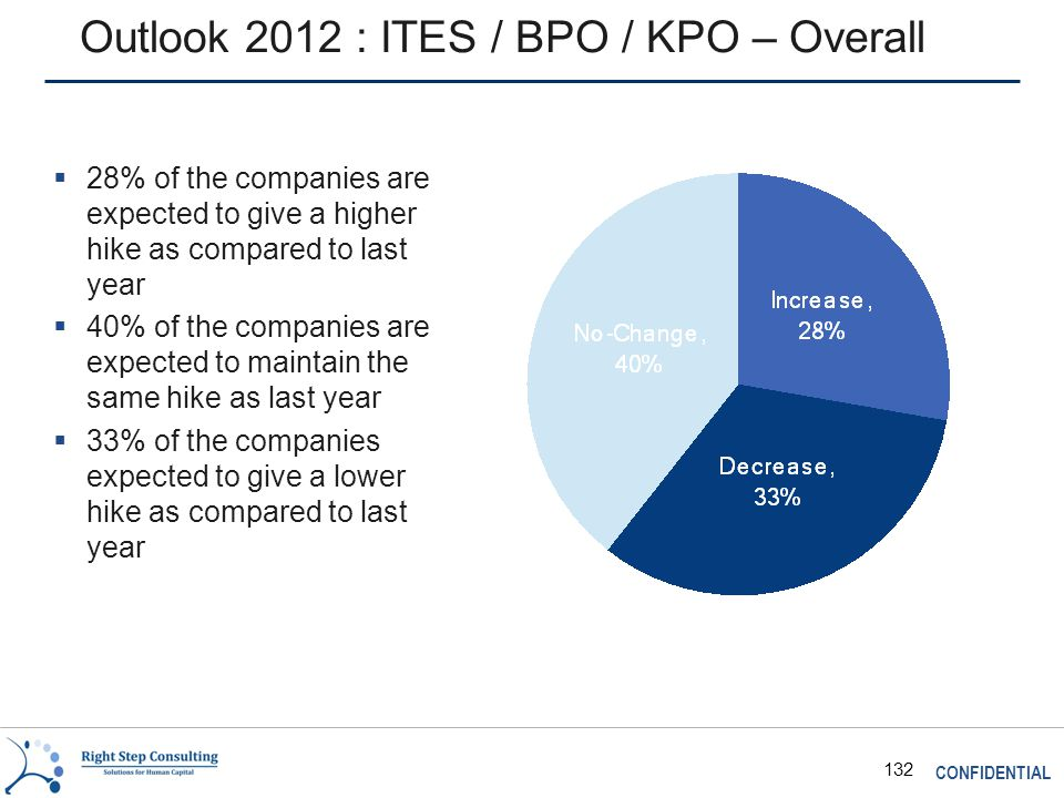 CONFIDENTIAL 132 Outlook 2012 : ITES / BPO / KPO – Overall  28% of the companies are expected to give a higher hike as compared to last year  40% of the companies are expected to maintain the same hike as last year  33% of the companies expected to give a lower hike as compared to last year