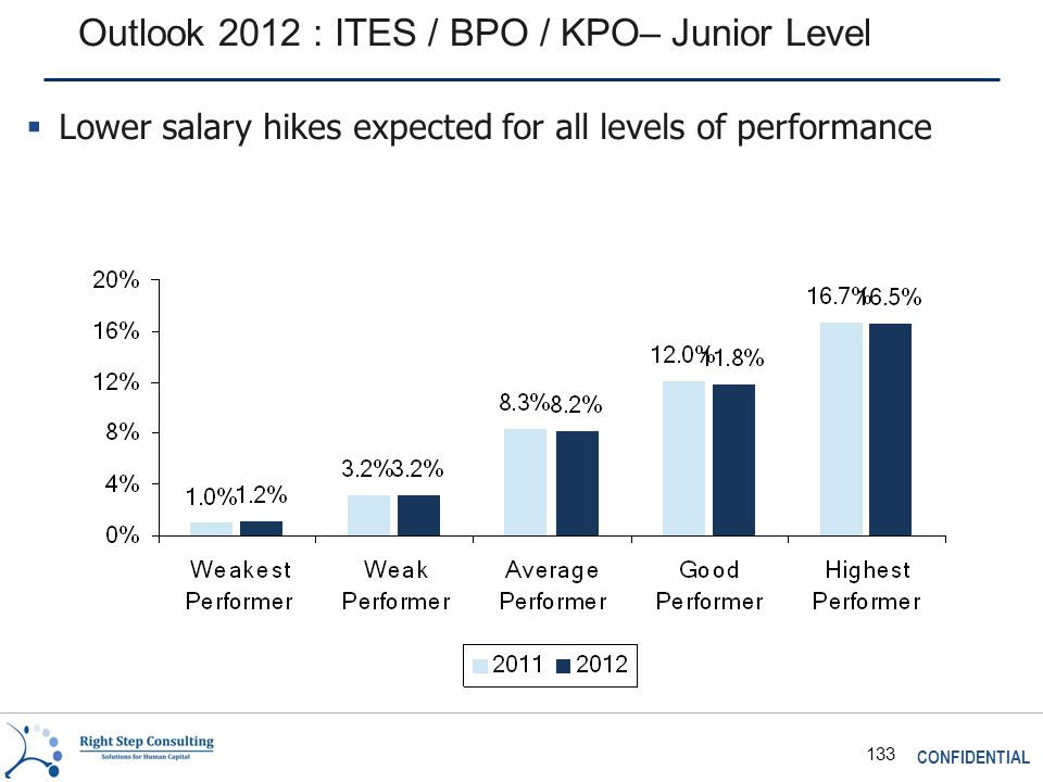 CONFIDENTIAL 133 Outlook 2012 : ITES / BPO / KPO– Junior Level  Lower salary hikes expected for all levels of performance