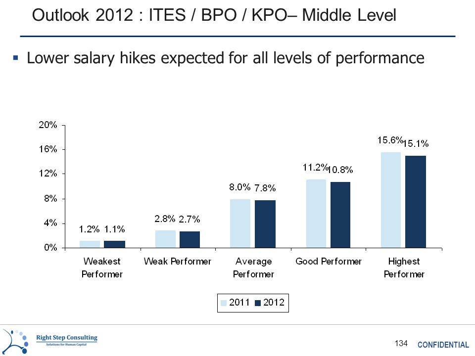 CONFIDENTIAL 134 Outlook 2012 : ITES / BPO / KPO– Middle Level  Lower salary hikes expected for all levels of performance