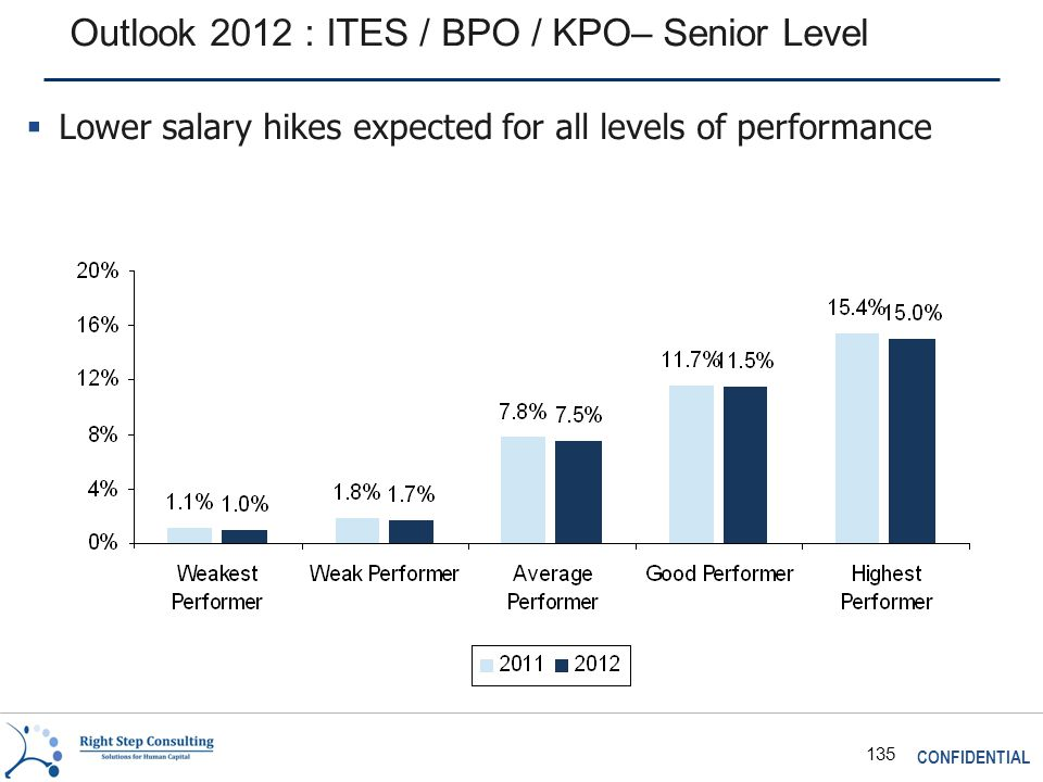 CONFIDENTIAL 135 Outlook 2012 : ITES / BPO / KPO– Senior Level  Lower salary hikes expected for all levels of performance