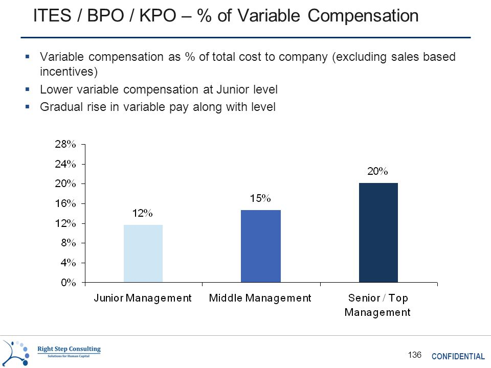 CONFIDENTIAL 136 ITES / BPO / KPO – % of Variable Compensation  Variable compensation as % of total cost to company (excluding sales based incentives)  Lower variable compensation at Junior level  Gradual rise in variable pay along with level