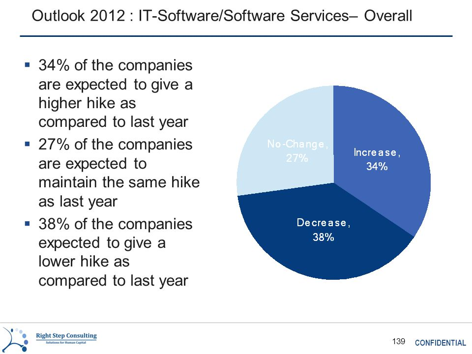 CONFIDENTIAL 139 Outlook 2012 : IT-Software/Software Services– Overall  34% of the companies are expected to give a higher hike as compared to last year  27% of the companies are expected to maintain the same hike as last year  38% of the companies expected to give a lower hike as compared to last year