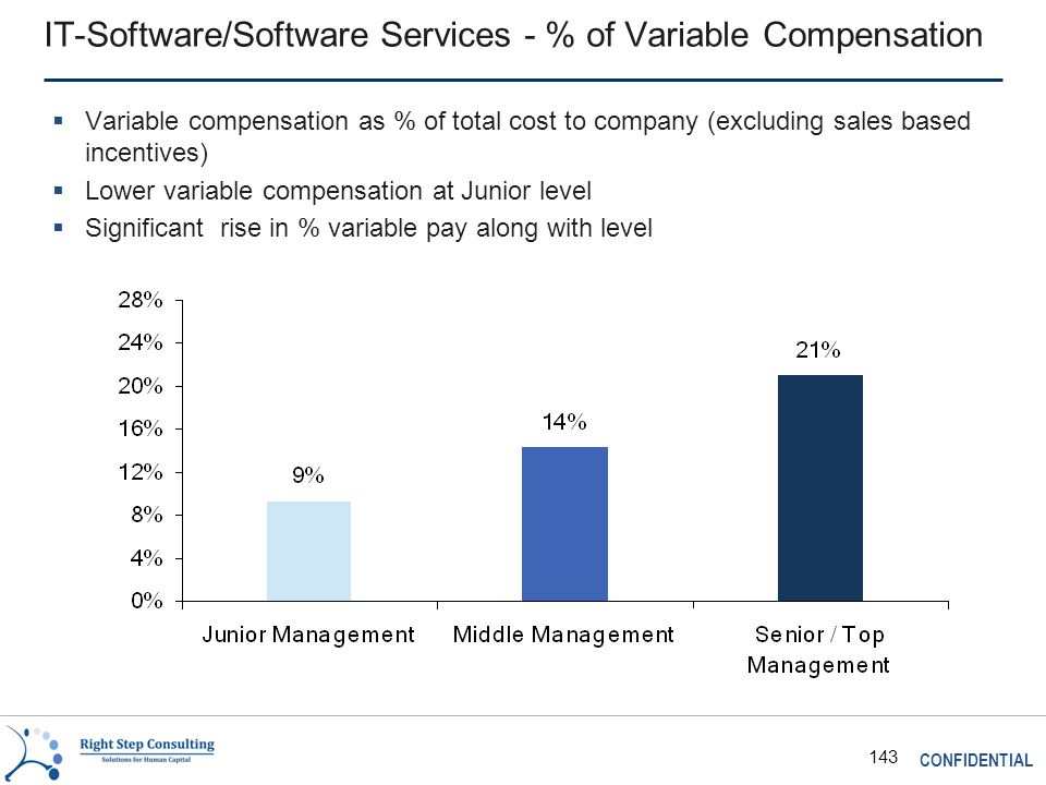 CONFIDENTIAL 143 IT-Software/Software Services - % of Variable Compensation  Variable compensation as % of total cost to company (excluding sales based incentives)  Lower variable compensation at Junior level  Significant rise in % variable pay along with level