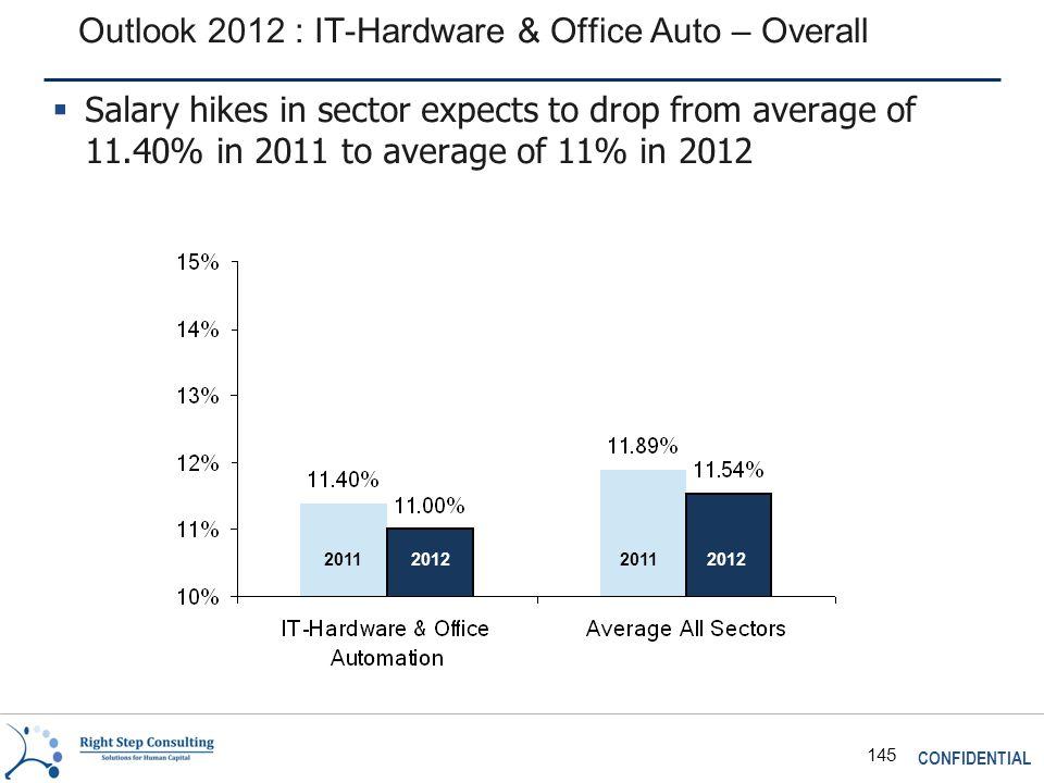 CONFIDENTIAL 145 Outlook 2012 : IT-Hardware & Office Auto – Overall 2011 2012  Salary hikes in sector expects to drop from average of 11.40% in 2011 to average of 11% in 2012