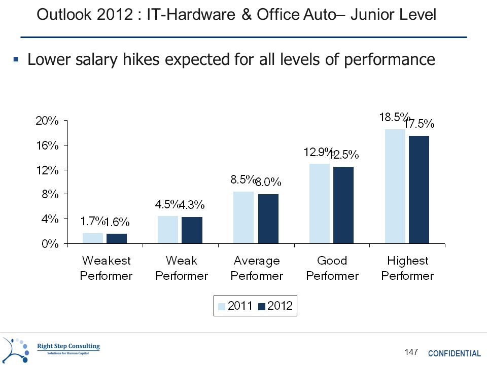 CONFIDENTIAL 147 Outlook 2012 : IT-Hardware & Office Auto– Junior Level  Lower salary hikes expected for all levels of performance