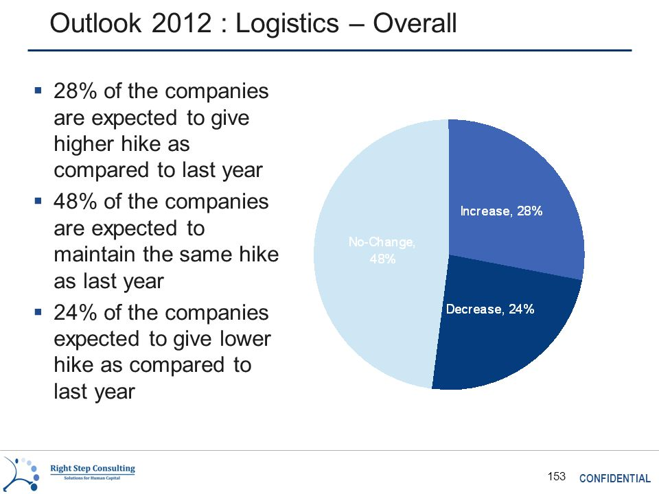 CONFIDENTIAL 153 Outlook 2012 : Logistics – Overall  28% of the companies are expected to give higher hike as compared to last year  48% of the companies are expected to maintain the same hike as last year  24% of the companies expected to give lower hike as compared to last year
