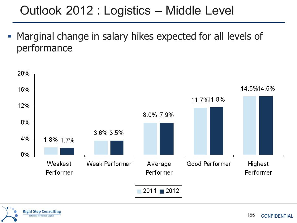 CONFIDENTIAL 155 Outlook 2012 : Logistics – Middle Level  Marginal change in salary hikes expected for all levels of performance
