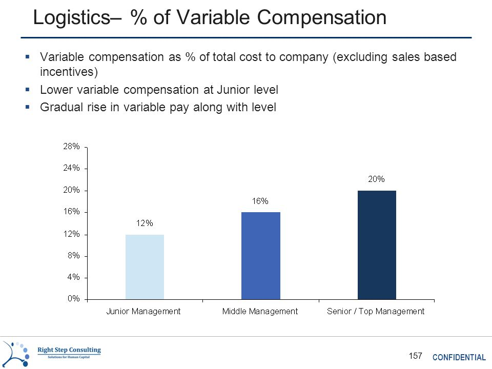CONFIDENTIAL 157 Logistics– % of Variable Compensation  Variable compensation as % of total cost to company (excluding sales based incentives)  Lower variable compensation at Junior level  Gradual rise in variable pay along with level