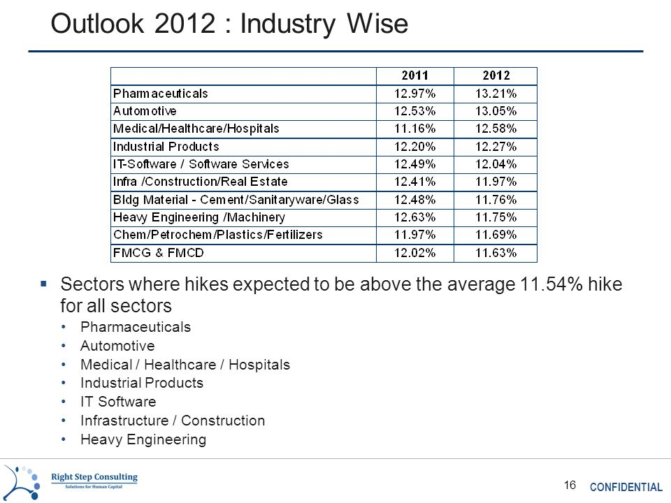 CONFIDENTIAL 16 Outlook 2012 : Industry Wise  Sectors where hikes expected to be above the average 11.54% hike for all sectors Pharmaceuticals Automotive Medical / Healthcare / Hospitals Industrial Products IT Software Infrastructure / Construction Heavy Engineering