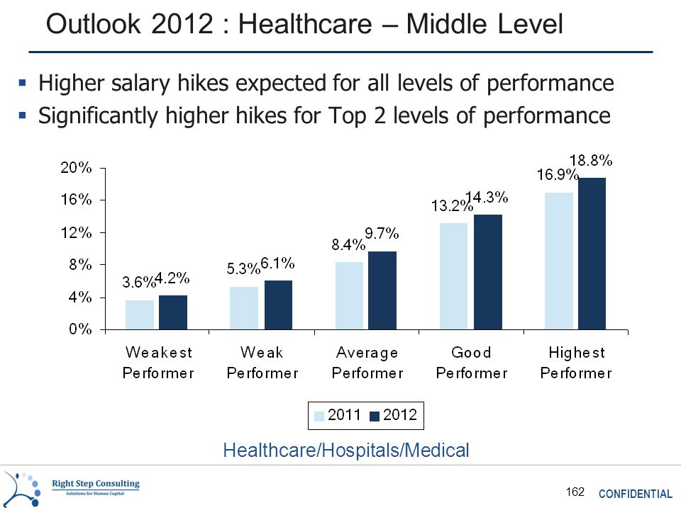 CONFIDENTIAL 162 Outlook 2012 : Healthcare – Middle Level Healthcare/Hospitals/Medical  Higher salary hikes expected for all levels of performance  Significantly higher hikes for Top 2 levels of performance