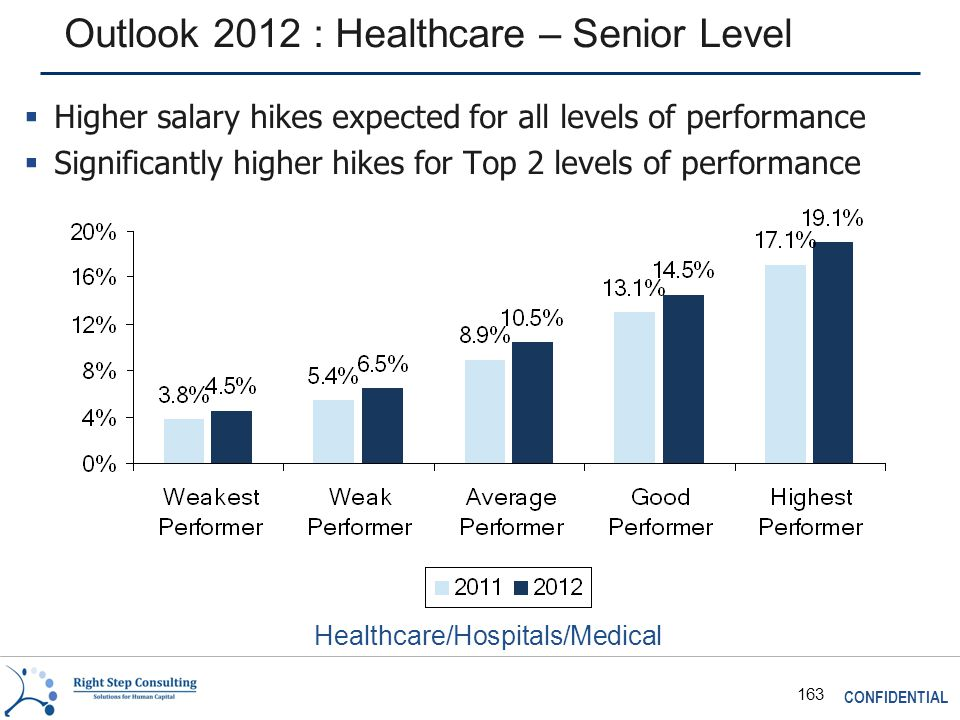 CONFIDENTIAL 163 Outlook 2012 : Healthcare – Senior Level Healthcare/Hospitals/Medical  Higher salary hikes expected for all levels of performance  Significantly higher hikes for Top 2 levels of performance