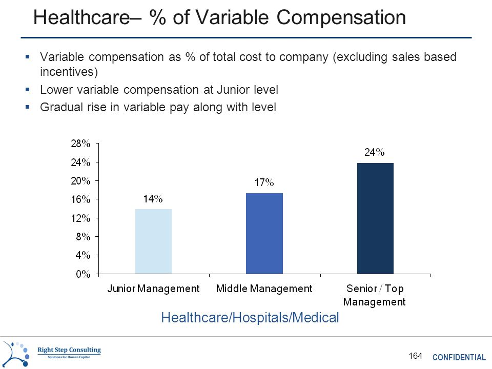 CONFIDENTIAL 164 Healthcare– % of Variable Compensation  Variable compensation as % of total cost to company (excluding sales based incentives)  Lower variable compensation at Junior level  Gradual rise in variable pay along with level Healthcare/Hospitals/Medical