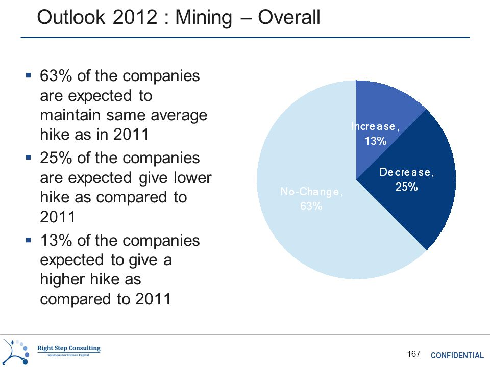 CONFIDENTIAL 167 Outlook 2012 : Mining – Overall  63% of the companies are expected to maintain same average hike as in 2011  25% of the companies are expected give lower hike as compared to 2011  13% of the companies expected to give a higher hike as compared to 2011