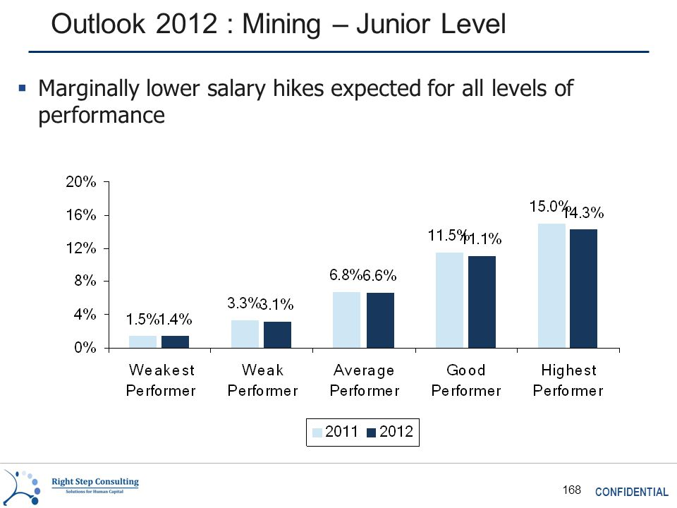 CONFIDENTIAL 168 Outlook 2012 : Mining – Junior Level  Marginally lower salary hikes expected for all levels of performance