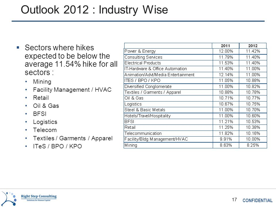 CONFIDENTIAL 17 Outlook 2012 : Industry Wise  Sectors where hikes expected to be below the average 11.54% hike for all sectors : Mining Facility Management / HVAC Retail Oil & Gas BFSI Logistics Telecom Textiles / Garments / Apparel ITeS / BPO / KPO