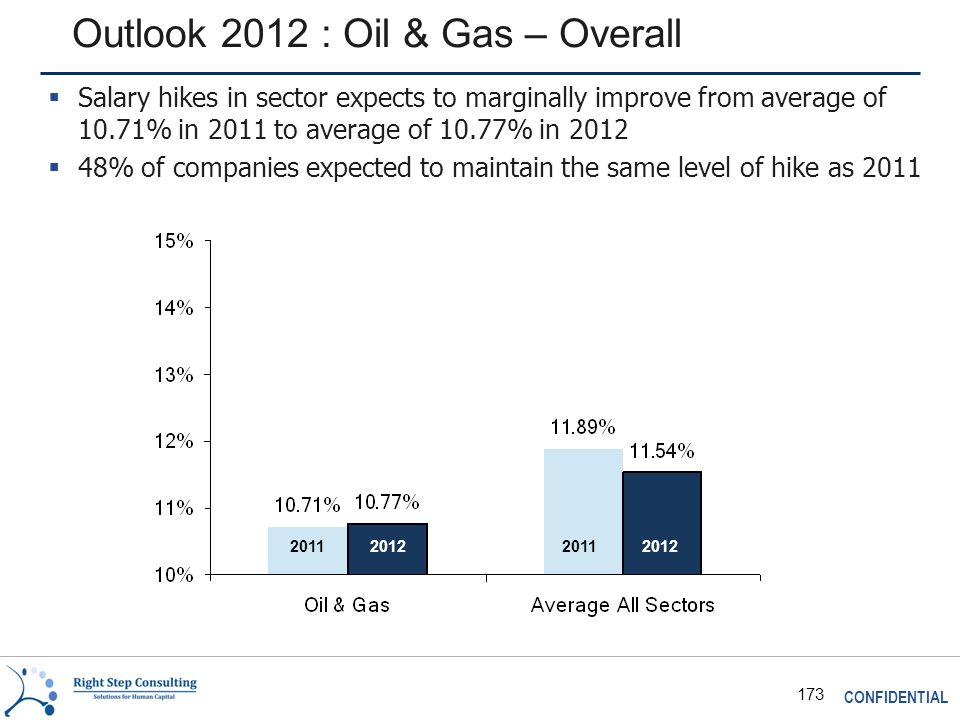 CONFIDENTIAL 173 Outlook 2012 : Oil & Gas – Overall 2011 2012  Salary hikes in sector expects to marginally improve from average of 10.71% in 2011 to average of 10.77% in 2012  48% of companies expected to maintain the same level of hike as 2011