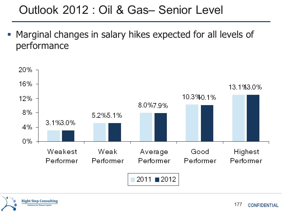 CONFIDENTIAL 177 Outlook 2012 : Oil & Gas– Senior Level  Marginal changes in salary hikes expected for all levels of performance