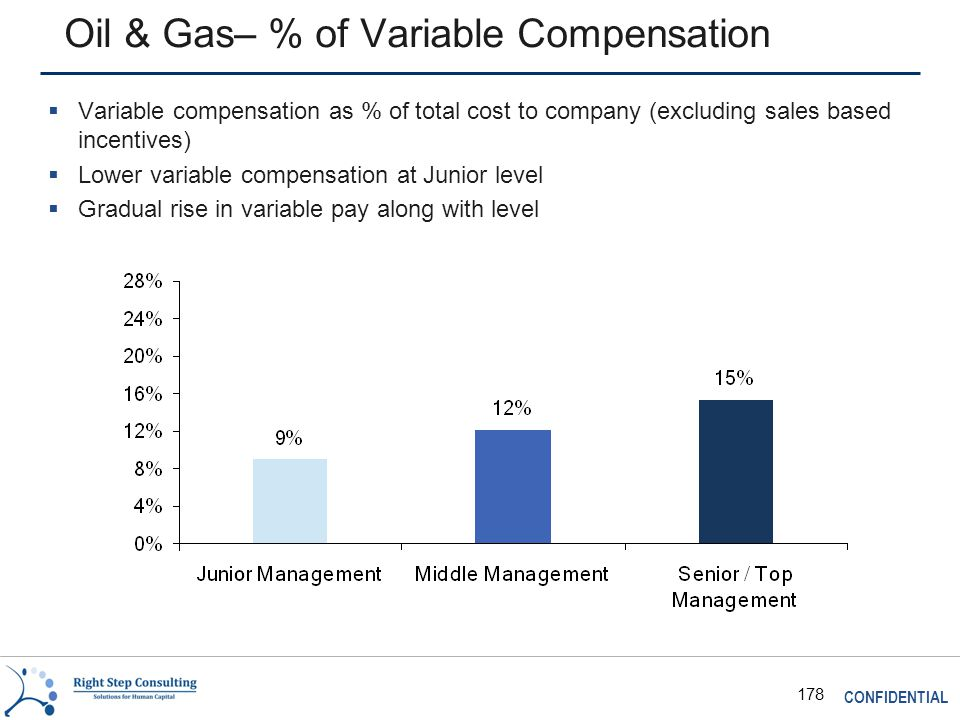 CONFIDENTIAL 178 Oil & Gas– % of Variable Compensation  Variable compensation as % of total cost to company (excluding sales based incentives)  Lower variable compensation at Junior level  Gradual rise in variable pay along with level