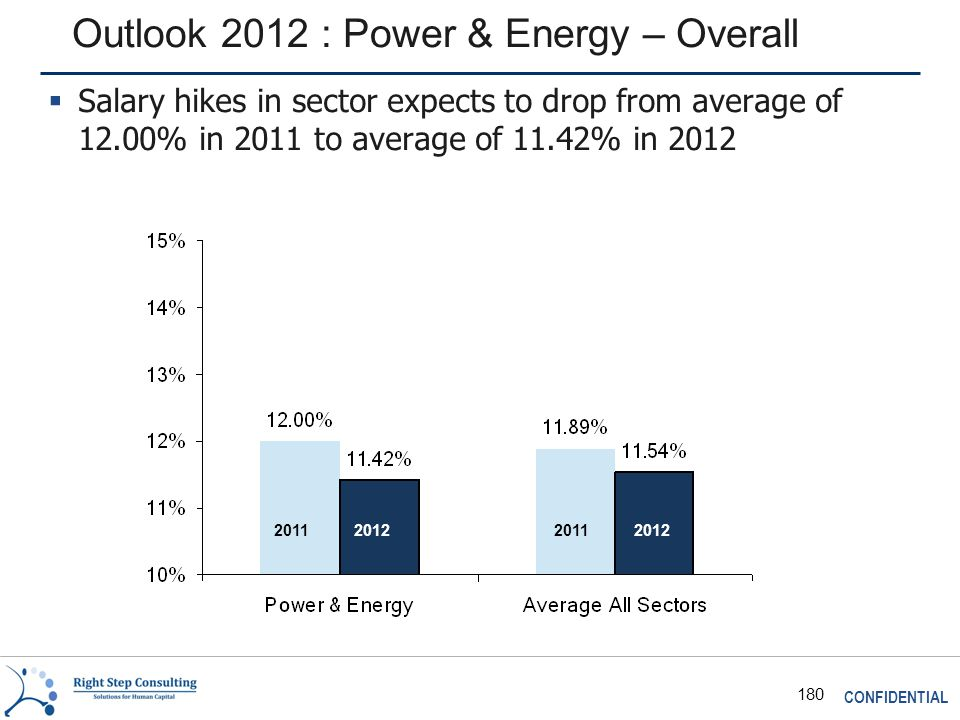 CONFIDENTIAL 180 Outlook 2012 : Power & Energy – Overall 2011 2012  Salary hikes in sector expects to drop from average of 12.00% in 2011 to average of 11.42% in 2012