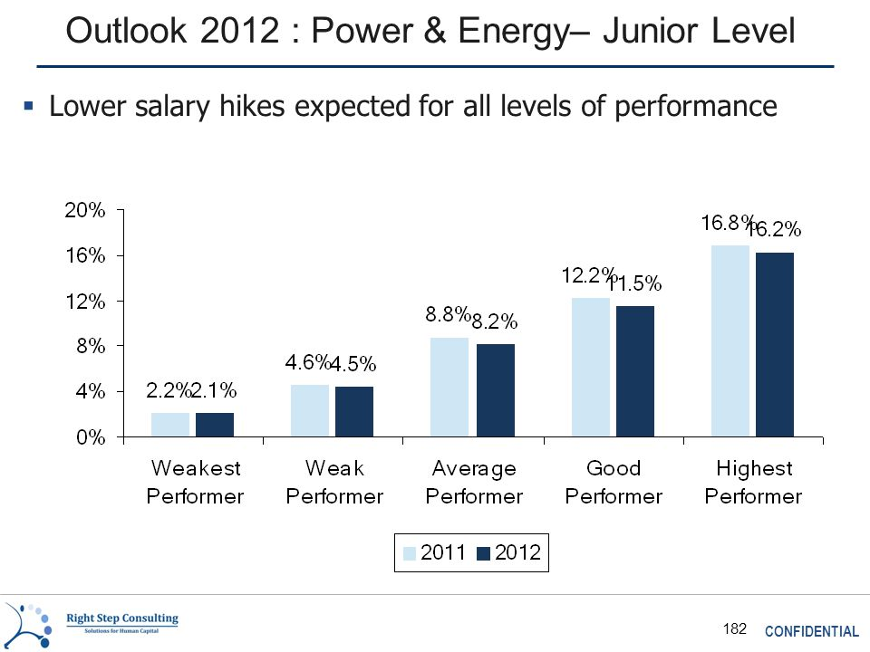 CONFIDENTIAL 182 Outlook 2012 : Power & Energy– Junior Level  Lower salary hikes expected for all levels of performance
