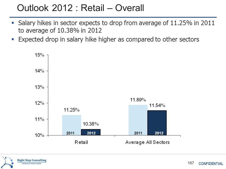 CONFIDENTIAL 187 Outlook 2012 : Retail – Overall 2011 2012  Salary hikes in sector expects to drop from average of 11.25% in 2011 to average of 10.38% in 2012  Expected drop in salary hike higher as compared to other sectors