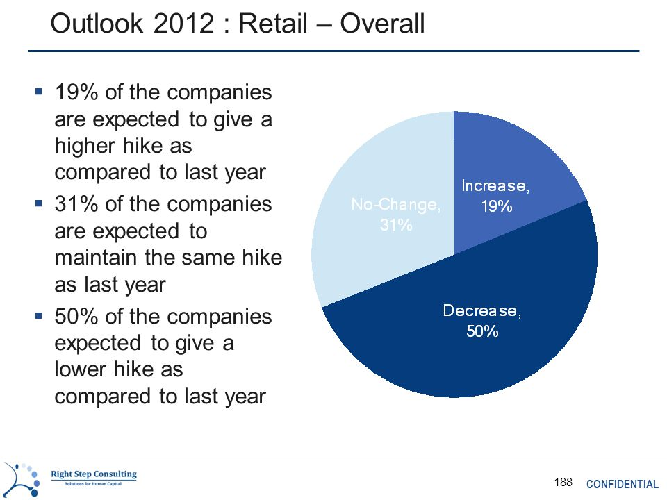 CONFIDENTIAL 188 Outlook 2012 : Retail – Overall  19% of the companies are expected to give a higher hike as compared to last year  31% of the companies are expected to maintain the same hike as last year  50% of the companies expected to give a lower hike as compared to last year