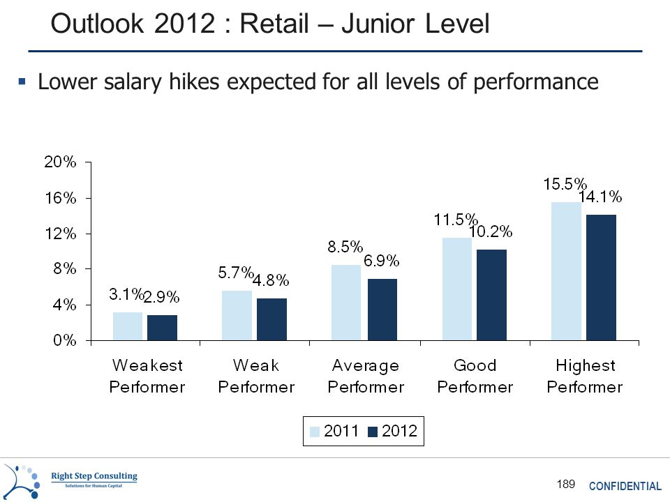 CONFIDENTIAL 189 Outlook 2012 : Retail – Junior Level  Lower salary hikes expected for all levels of performance
