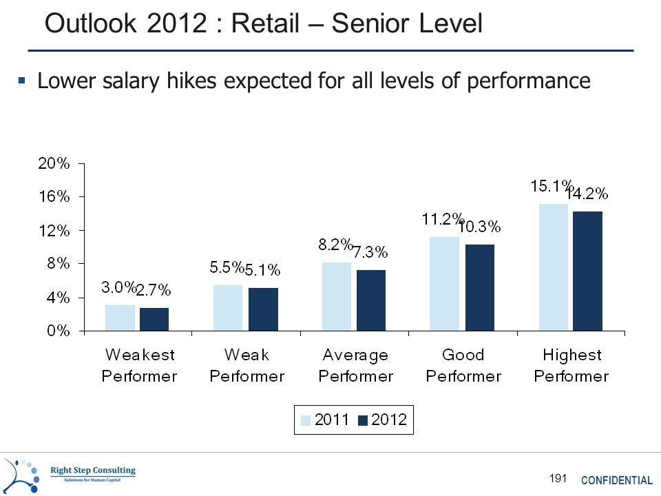 CONFIDENTIAL 191 Outlook 2012 : Retail – Senior Level  Lower salary hikes expected for all levels of performance