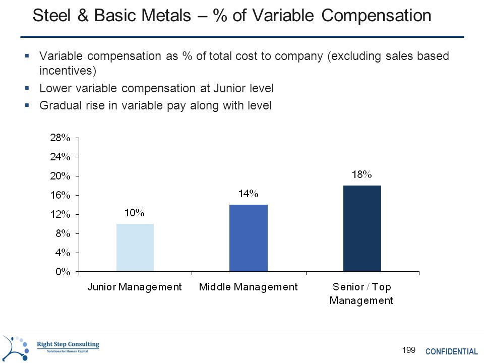 CONFIDENTIAL 199 Steel & Basic Metals – % of Variable Compensation  Variable compensation as % of total cost to company (excluding sales based incentives)  Lower variable compensation at Junior level  Gradual rise in variable pay along with level