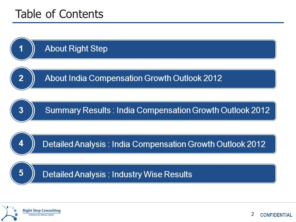 CONFIDENTIAL 2 Table of Contents 1About Right Step 2About India Compensation Growth Outlook 2012 3Summary Results : India Compensation Growth Outlook 2012 4 Detailed Analysis : Industry Wise Results 5 Detailed Analysis : India Compensation Growth Outlook 2012