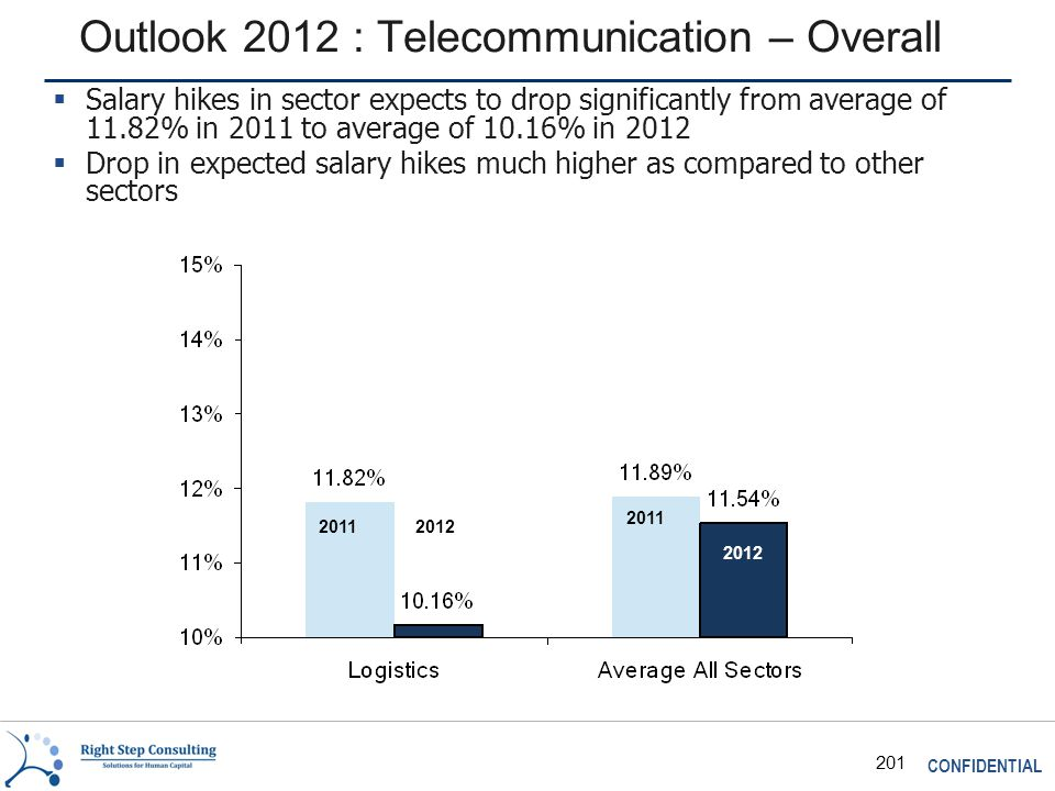 CONFIDENTIAL 201 Outlook 2012 : Telecommunication – Overall 2011 2012  Salary hikes in sector expects to drop significantly from average of 11.82% in 2011 to average of 10.16% in 2012  Drop in expected salary hikes much higher as compared to other sectors