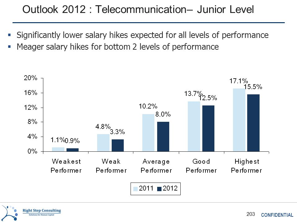 CONFIDENTIAL 203 Outlook 2012 : Telecommunication– Junior Level  Significantly lower salary hikes expected for all levels of performance  Meager salary hikes for bottom 2 levels of performance