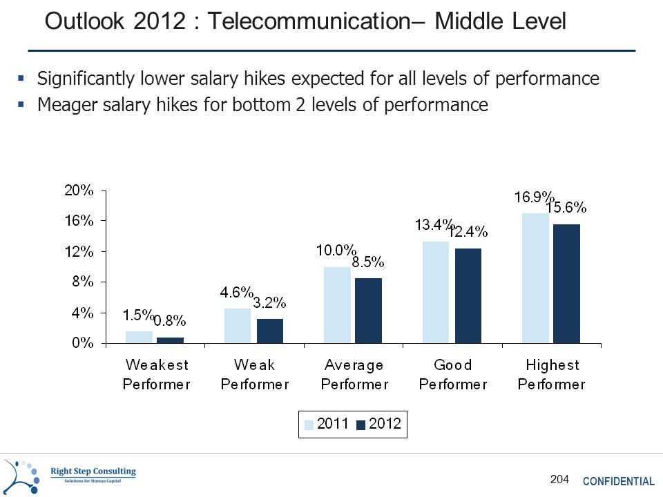 CONFIDENTIAL 204 Outlook 2012 : Telecommunication– Middle Level  Significantly lower salary hikes expected for all levels of performance  Meager salary hikes for bottom 2 levels of performance