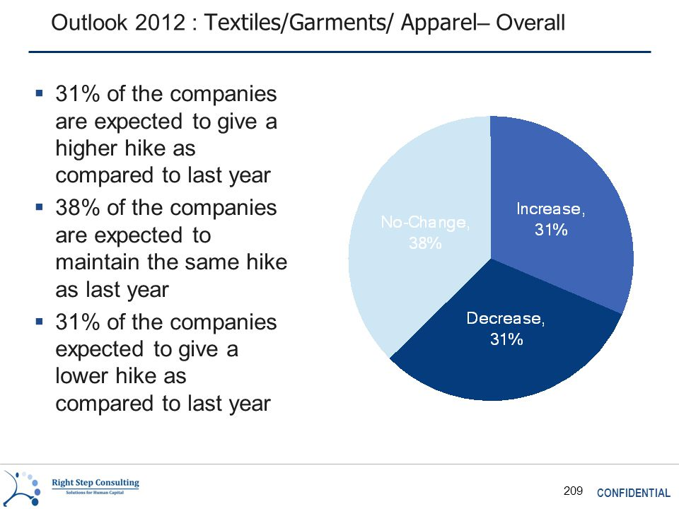 CONFIDENTIAL 209 Outlook 2012 : Textiles/Garments/ Apparel – Overall  31% of the companies are expected to give a higher hike as compared to last year  38% of the companies are expected to maintain the same hike as last year  31% of the companies expected to give a lower hike as compared to last year